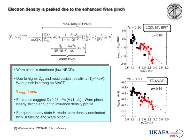 Electron density is peaked due to the enhanced Ware pinch