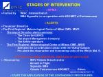 stages of intervention