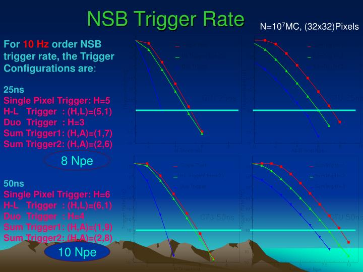 NSB Trigger Rate