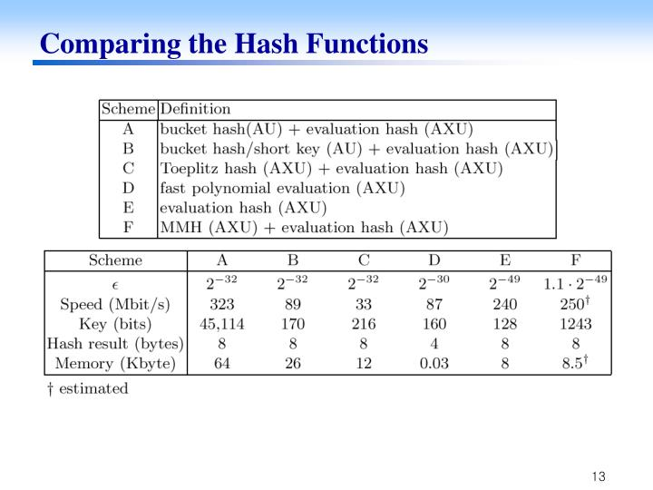 Comparing the Hash Functions