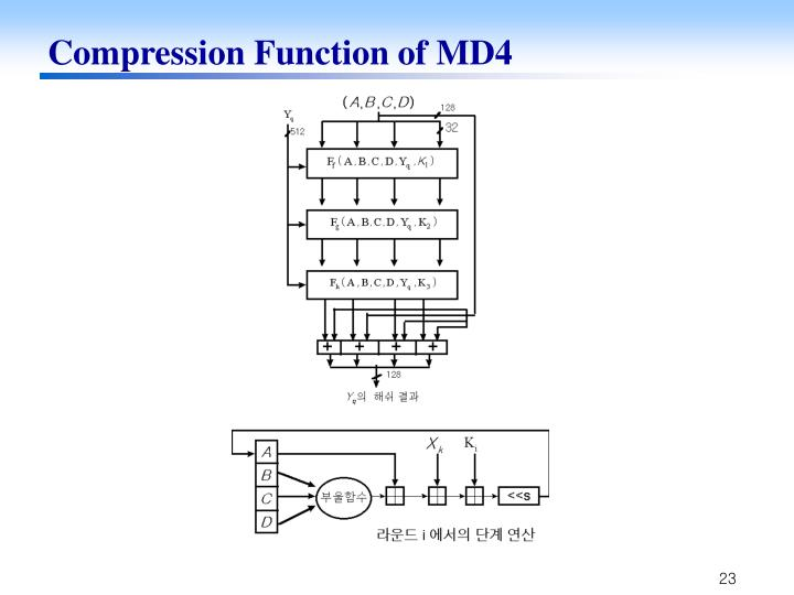 Compression Function of MD4