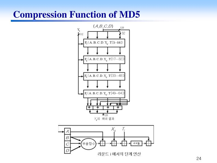 Compression Function of MD5
