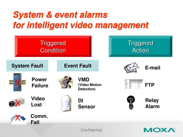 System & event alarms