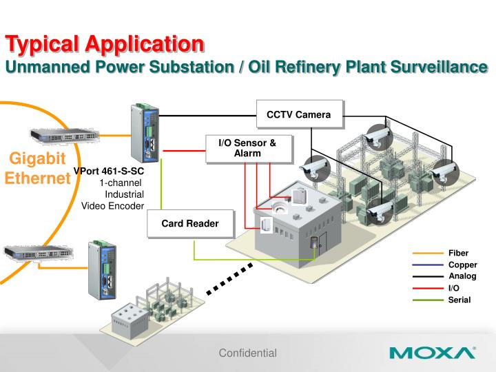Typical application unmanned power substation oil refinery plant surveillance