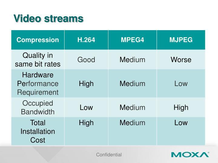 Video streams