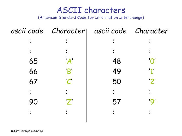 ascii code  Character