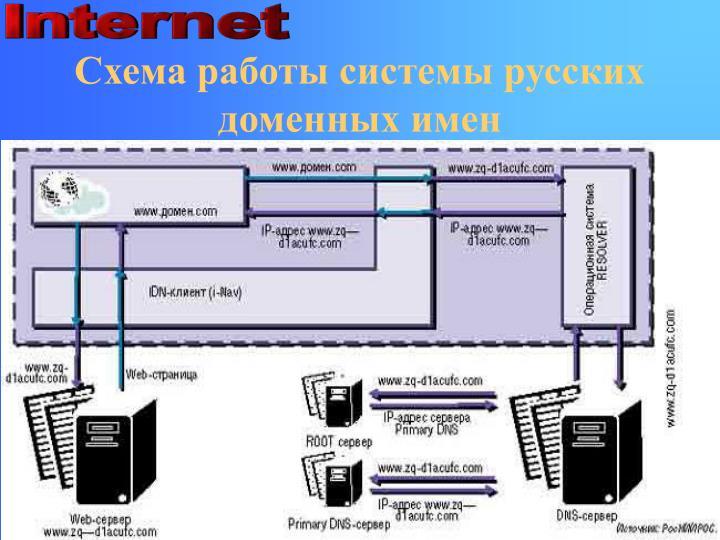Схема работы системы русских доменных имен