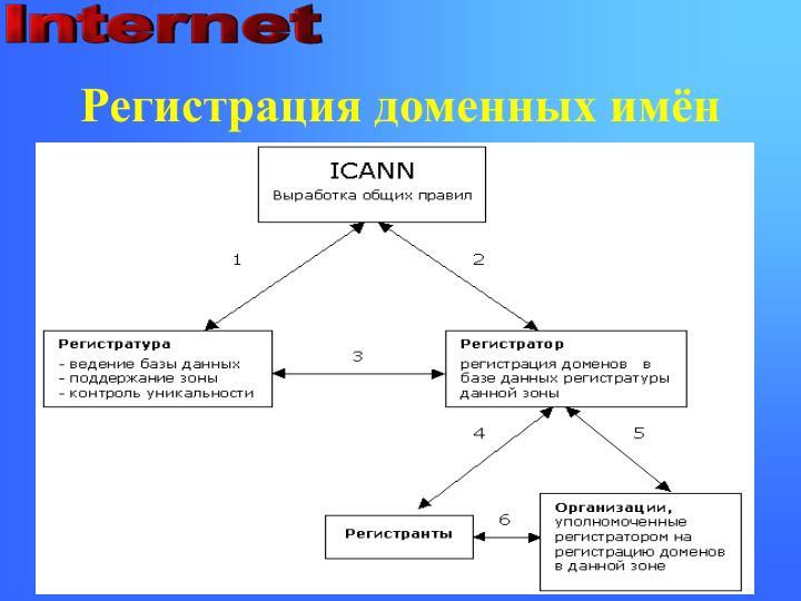Регистрация доменных имён