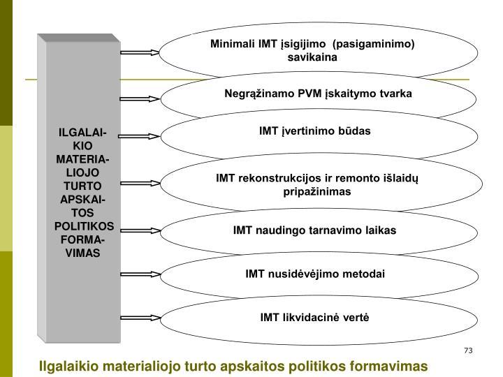 Minimali IMT įsigijimo  (pasigaminimo) savikaina