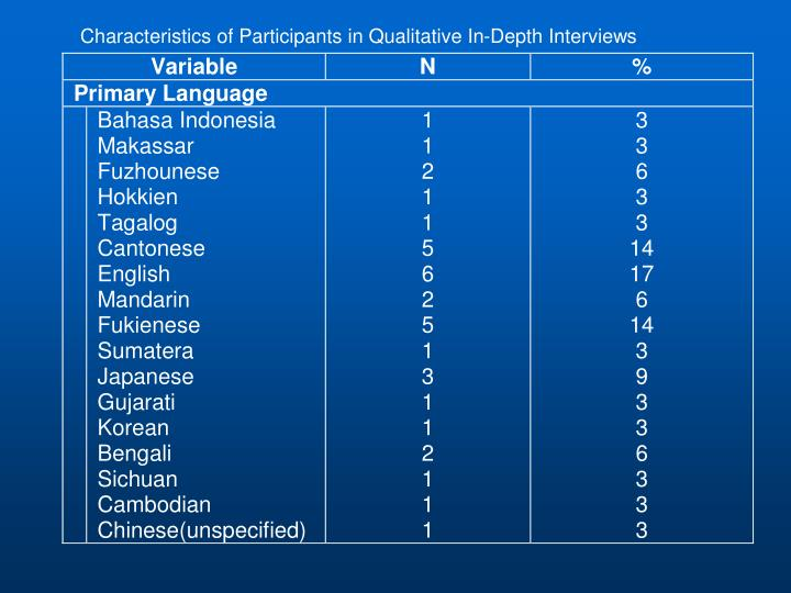 Characteristics of Participants in Qualitative In-Depth Interviews