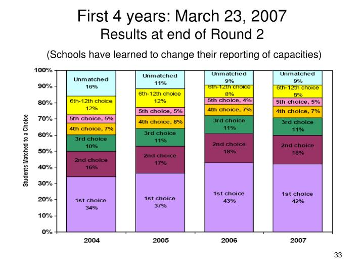 First 4 years: March 23, 2007