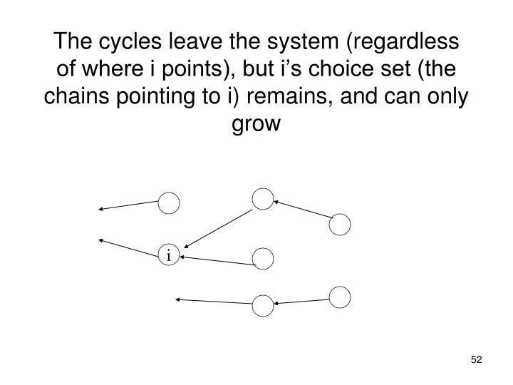 The cycles leave the system (regardless of where i points), but i's choice set (the chains pointing to i) remains, and can only grow