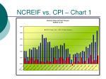 ncreif vs cpi chart 1