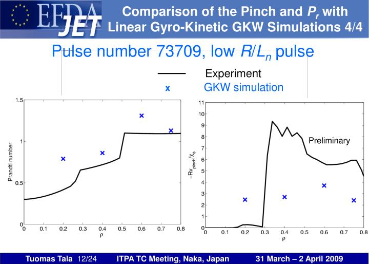Comparison of the Pinch and