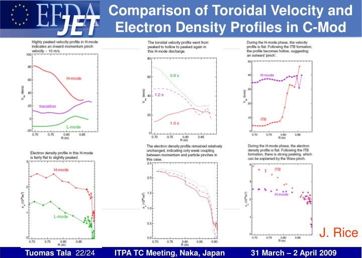 Comparison of Toroidal Velocity and Electron Density Profiles in C-Mod