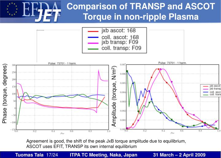 Comparison of TRANSP and ASCOT Torque in non-ripple Plasma