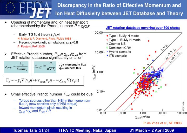 Discrepancy in the Ratio of Effective Momentum and Ion Heat Diffusivity between JET Database and Theory