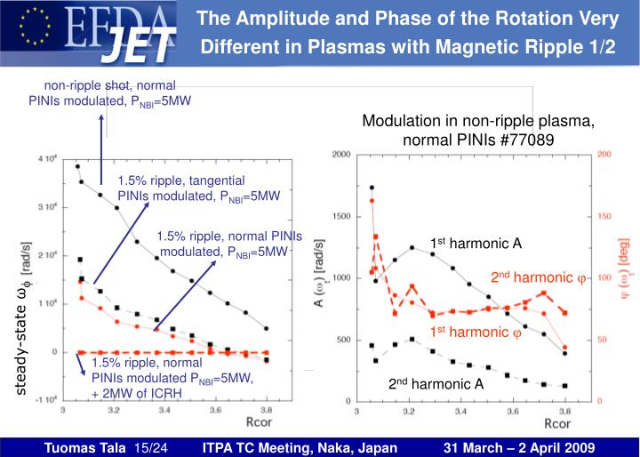 The Amplitude and Phase of the Rotation Very Different in Plasmas with Magnetic Ripple 1/2