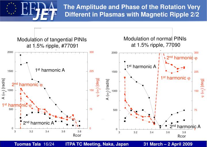 The Amplitude and Phase of the Rotation Very Different in Plasmas with Magnetic Ripple 2/2