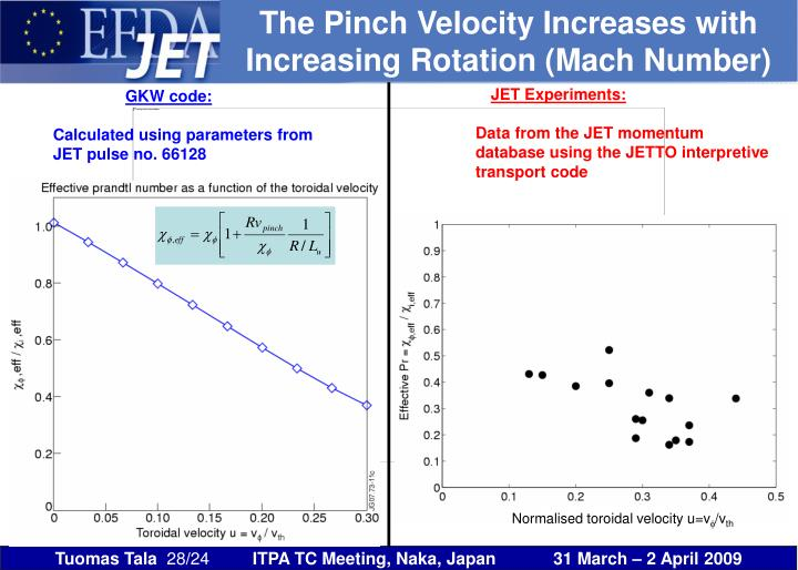 The Pinch Velocity Increases with Increasing Rotation (Mach Number)