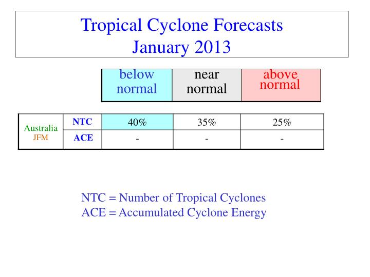 Tropical Cyclone Forecasts