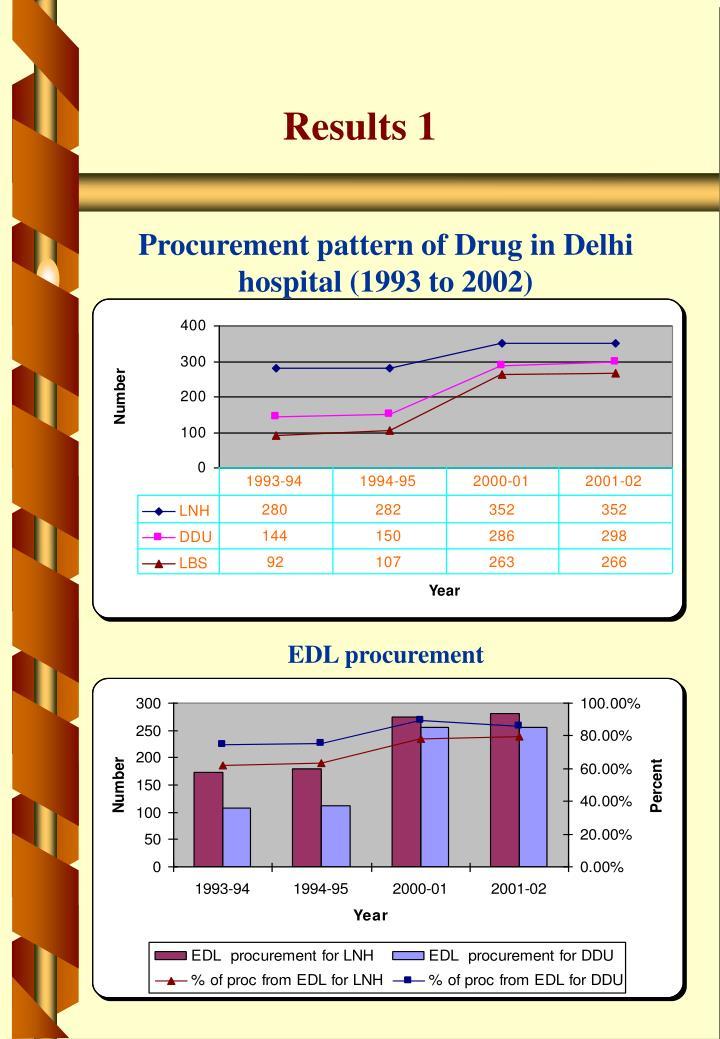 Procurement pattern of Drug in Delhi hospital (1993 to 2002)
