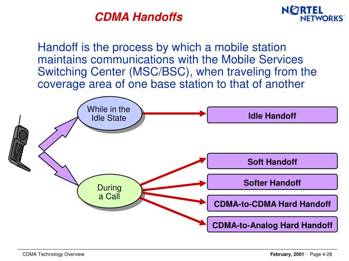 CDMA Handoffs