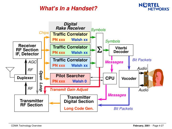 What's In a Handset?