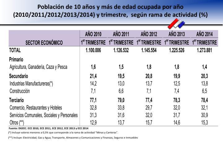 Población de 10 años y más de edad ocupada por año (2010/2011/2012/2013/2014) y trimestre,  según rama de actividad (%)