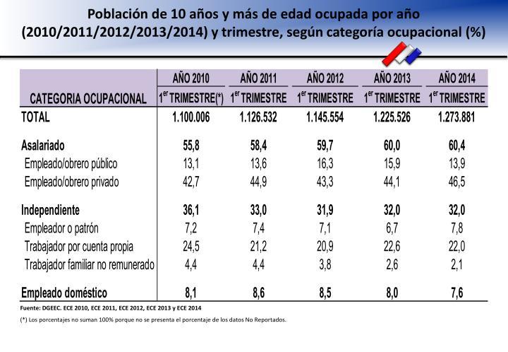 Población de 10 años y más de edad ocupada por año (2010/2011/2012/2013/2014) y trimestre, según categoría ocupacional (%)