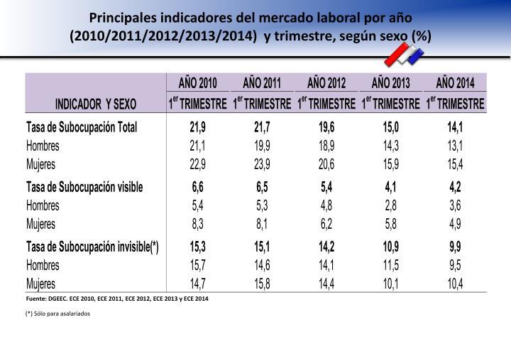 Principales indicadores del mercado laboral por año (2010/2011/2012/2013/2014)  y trimestre, según sexo (%)