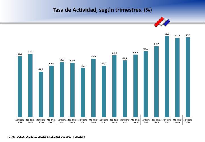 Tasa de Actividad, según trimestres. (%)