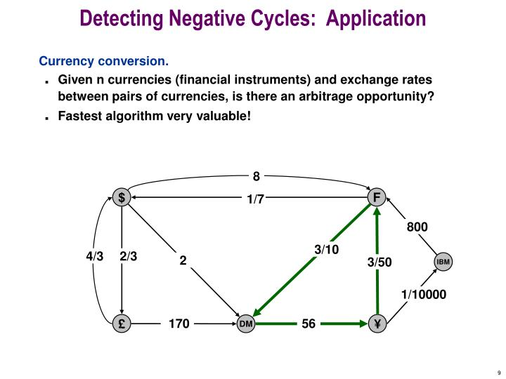 Detecting Negative Cycles:  Application