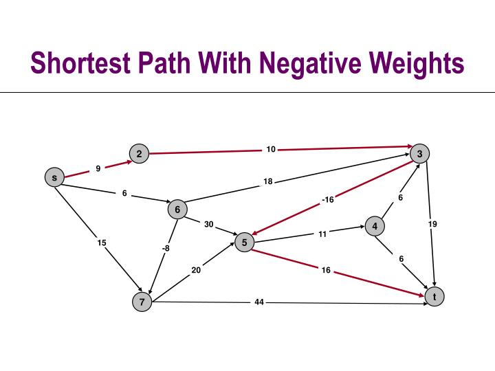 Shortest path with negative weights