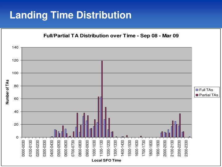 Landing Time Distribution