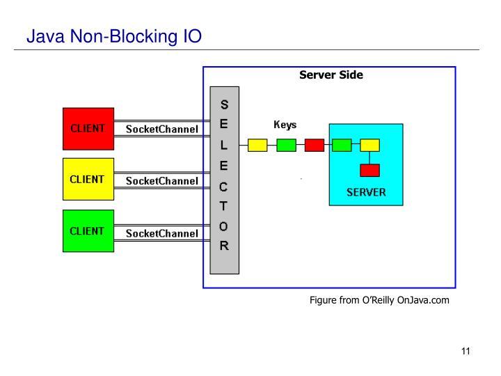 Java Non-Blocking IO