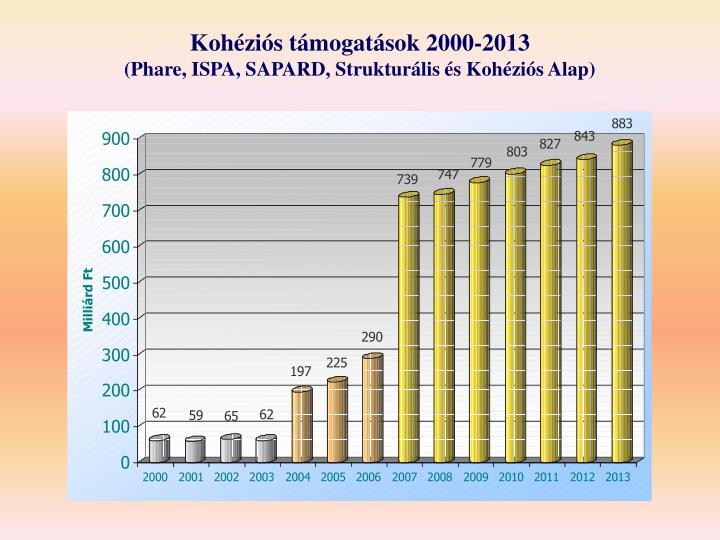 Kohéziós támogatások 2000-2013