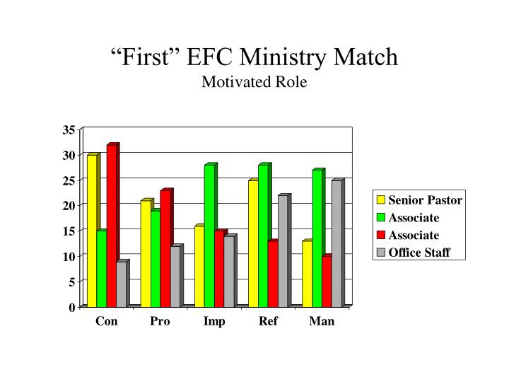 first efc ministry match motivated role n.