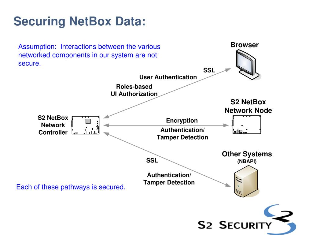 PPT - S2 NetBox TM NetTech Rich Ames :Training PowerPoint
