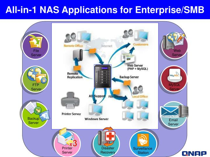 All-in-1 NAS Applications for Enterprise/SMB