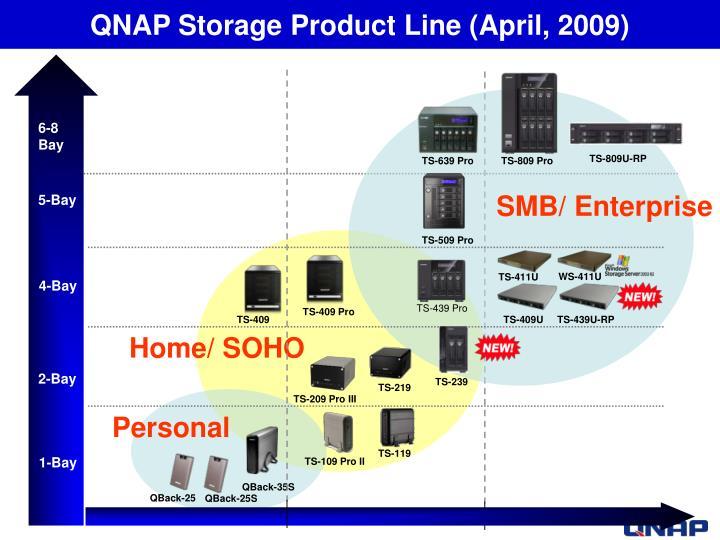 QNAP Storage Product Line (April, 2009)