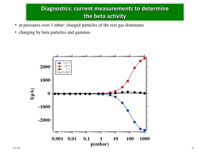Diagnostics: current measurements to determine