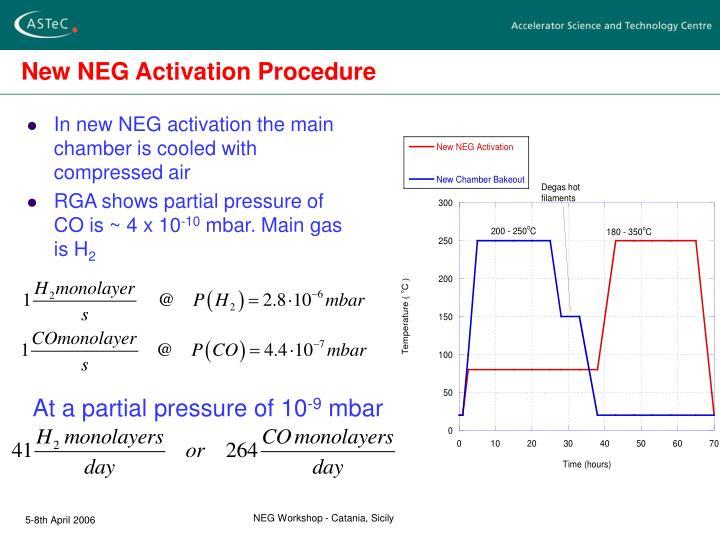 New NEG Activation Procedure