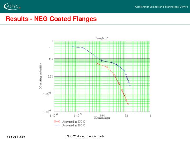 Results - NEG Coated Flanges