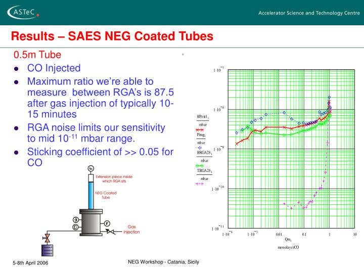 Results – SAES NEG Coated Tubes