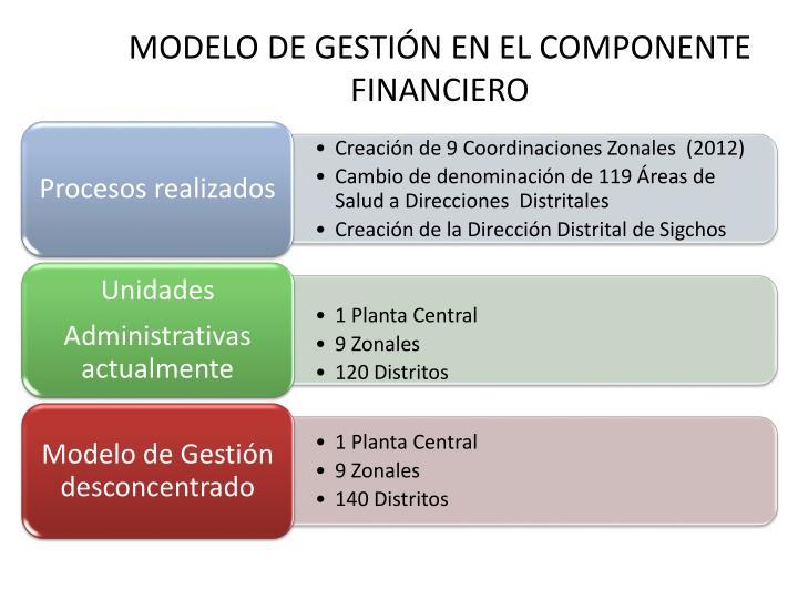 MODELO DE GESTIÓN EN EL COMPONENTE FINANCIERO