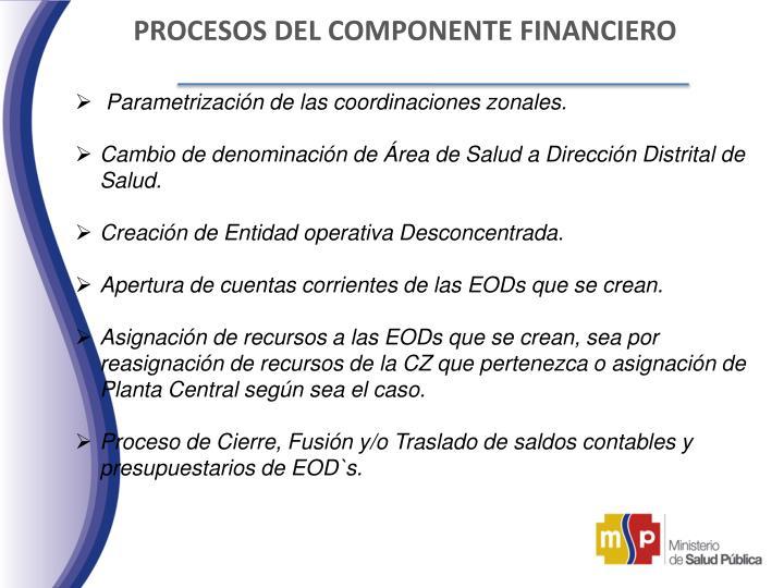 PROCESOS DEL COMPONENTE FINANCIERO