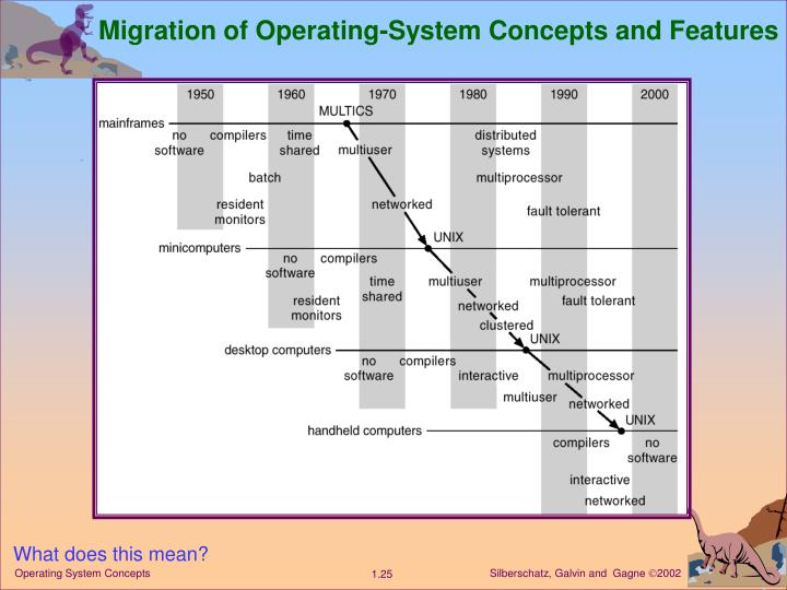 Migration of Operating-System Concepts and Features