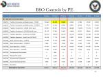 bso controls by pe