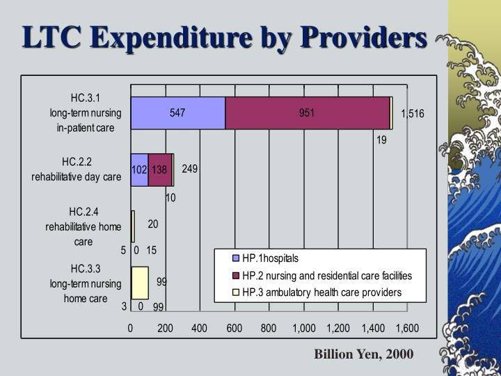 LTC Expenditure by Providers